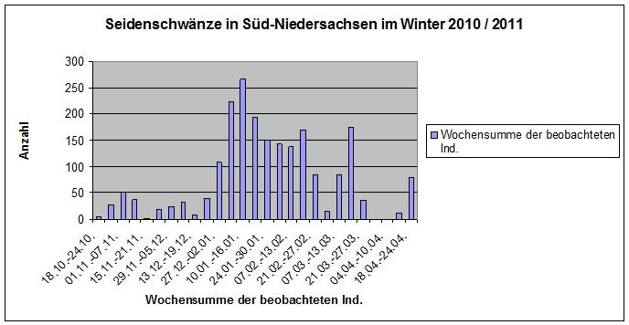 seidenschwanz_phaenologie.jpg
